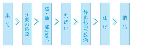 集荷から納品までの作業工程を表した図