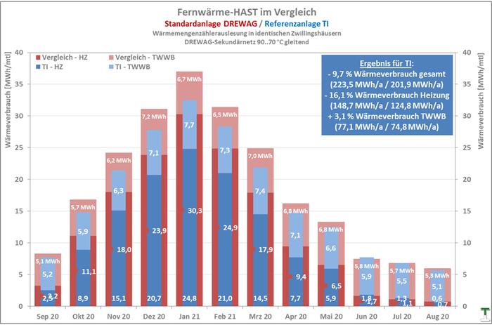 TI-Referenz-HAST -16,1 % Wärmeverbrauch Heizung im Vergleich mit DREWAG-Standardanlage (rechnerisch ermittelt als Differenz aus HA-Zähler und Wärmemengenzähler der Trinkwarmwasserbereitung)