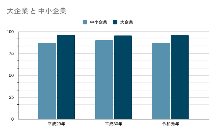 ホームページの普及率(大企業と中小企業)