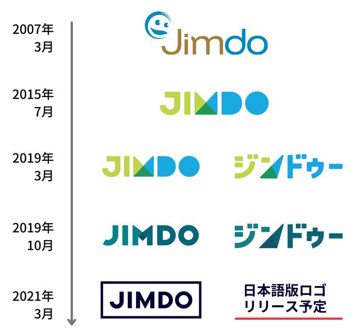 ホームぺージ作成サービス「ジンドゥー」のロゴの推移