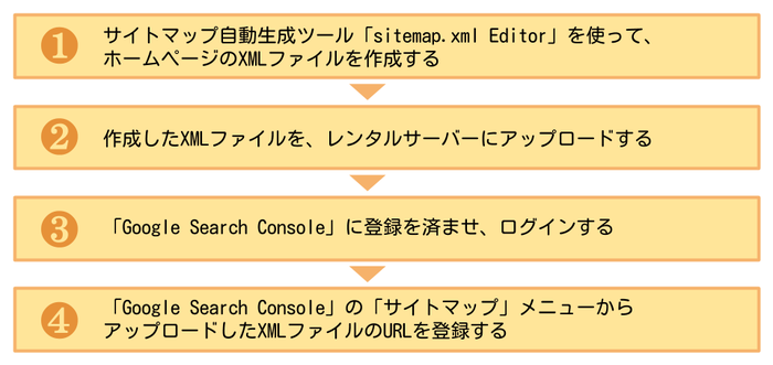 【Googleにホームページの情報を送信する手順】1サイトマップファイルを作成する 2作成したXMLファイルをサーバーにアップロード 3Google Search Console に登録しログインする 4サイトマップメニューからXMLファイルのURLを登録する