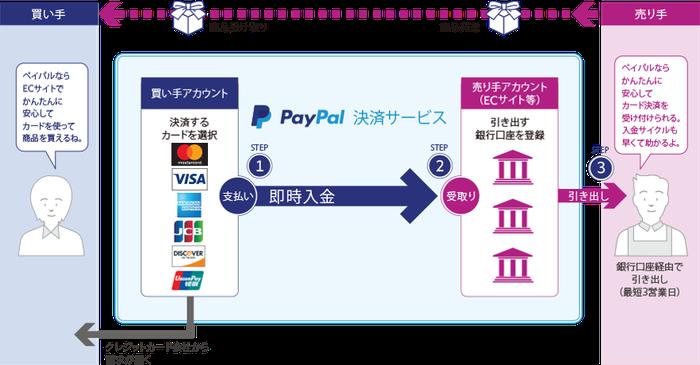 PayPal の仕組み
