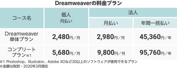 Dreamweaverの料金プラン
