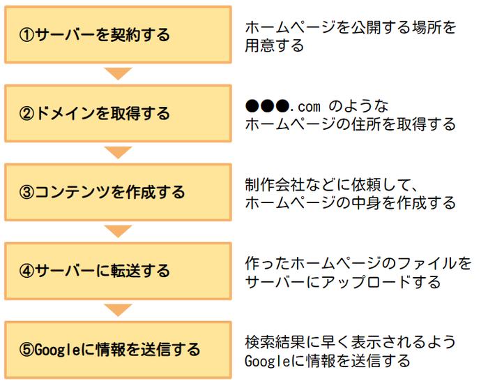 公開までの5ステップ