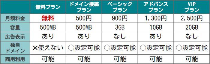 Wix 価格比較表