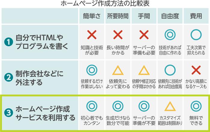 ホームページ作成方法の比較表