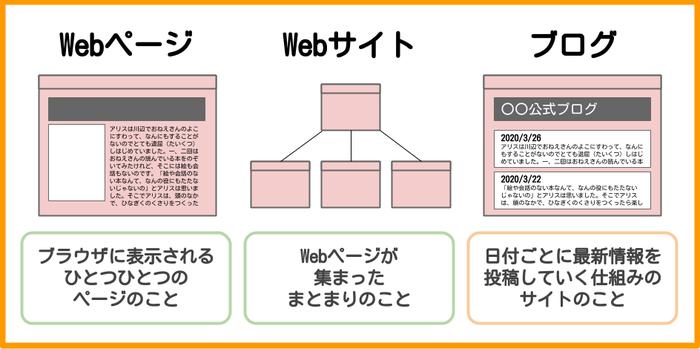 Webページ・Webサイト・ブログとの違い