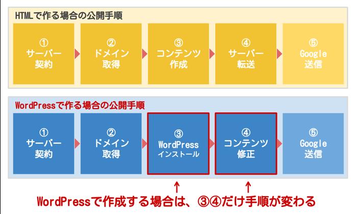 HTMLで作る場合と、ワードプレスで作る場合の手順の比較