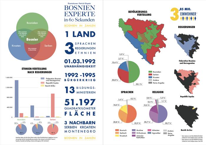 Infografik-Design: Bosnien-Experte in 60 Sekunden