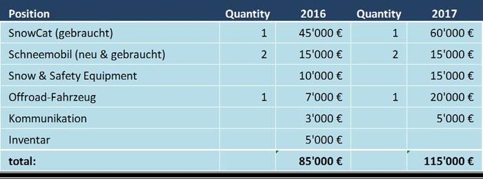 Investitionen 2016 & geplante Investitionen 2017