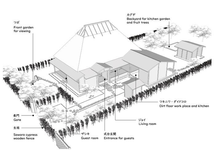 青森県弘前市仲町伝統的建造物群保存地区にある公開武家住宅「旧岩田家住宅」の俯瞰図です。大石武学流庭園の影響もみられます。