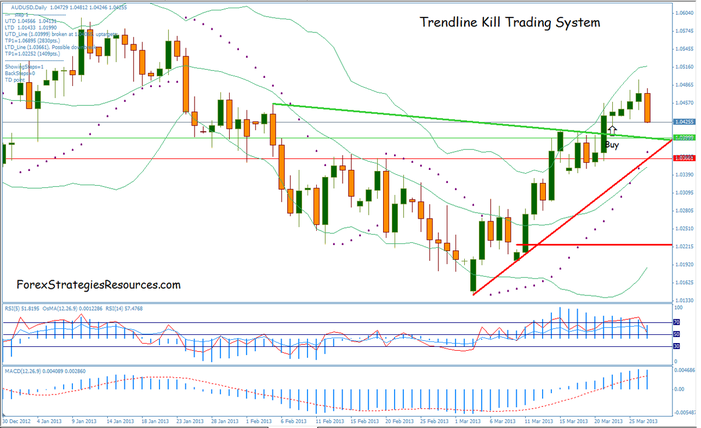 Instant trendline filter scalping forex trading system