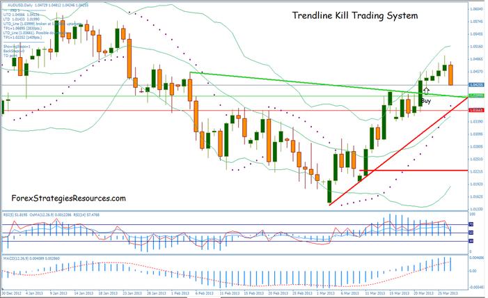 Trendline forex system