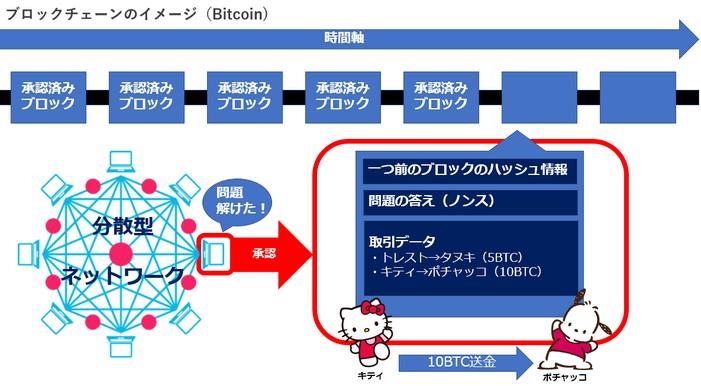 ブロックチェーンの仕組み(図解)