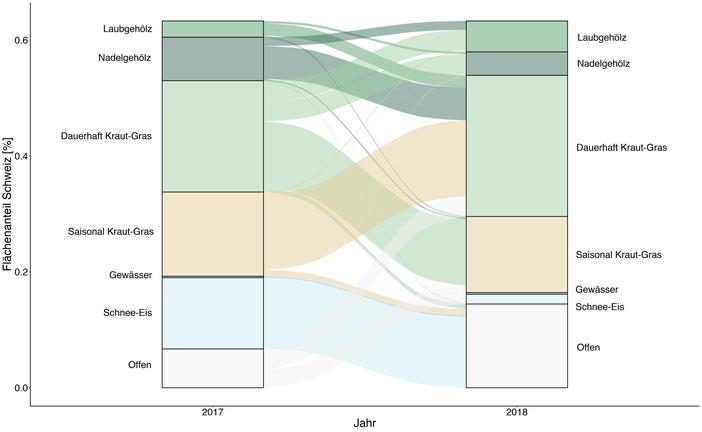 RGB Mosaik Schweiz basierend auf Sentinel Daten