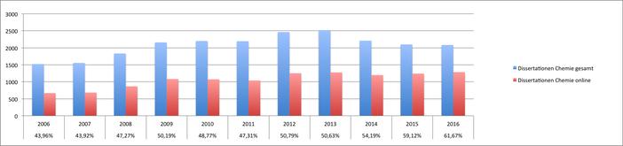 DNB: Dissertationen in Chemie 2006-2016