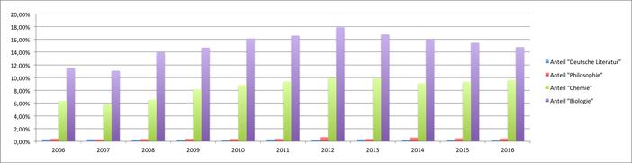 DNB-Statistik Anzahl der Open Access Dissertationen nach Fächern