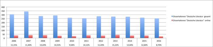 """blau: Anzahl der Dissertationen in """"Deutscher Literatur"""" 2006-2016, rot: davon Open Access publiziert"""