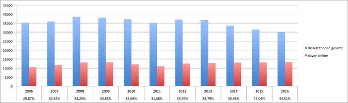 DNB Statistik Dissertationen 2006-2016