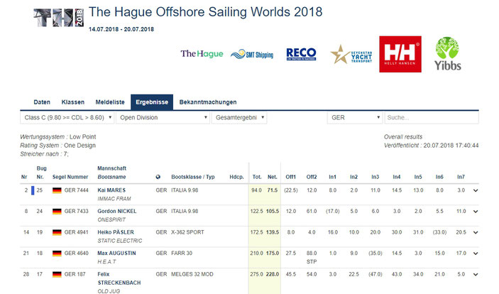 Auszug aus der Ergebnisliste,   Quelle: The Hague Offshore Sailing Worlds 2018 manage2sail