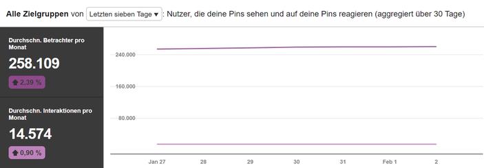 Pinterest Reichweite Lifetravellerz.com