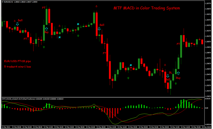MTF MACD In color Trading System