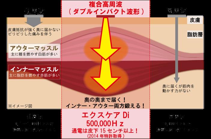 複合高周波ダブルインパクト波形について