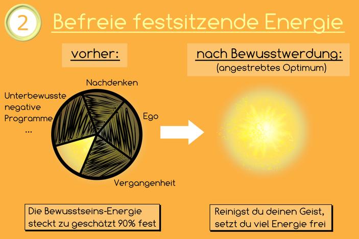 befreie festsitzende energie