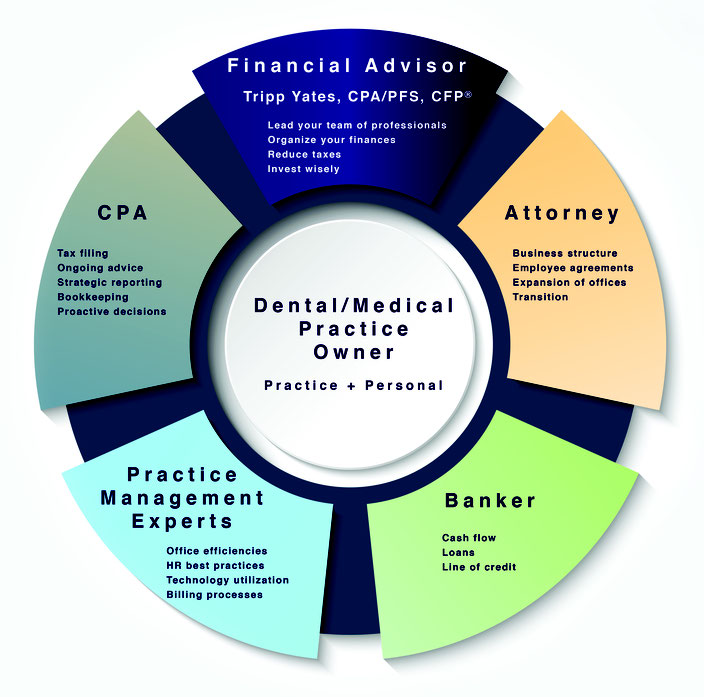 Financial advisor financial planner Memphis dentists business owner fiduciary fee-only CPA CFP Dental Medical practice owner