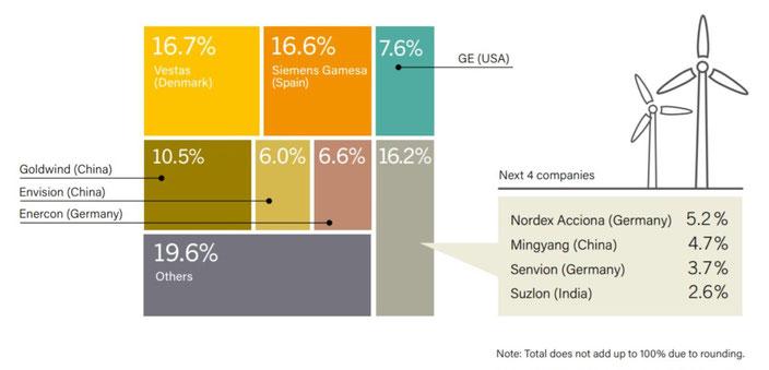 Leading countries in wind energy - Plambeck Saudi LLC