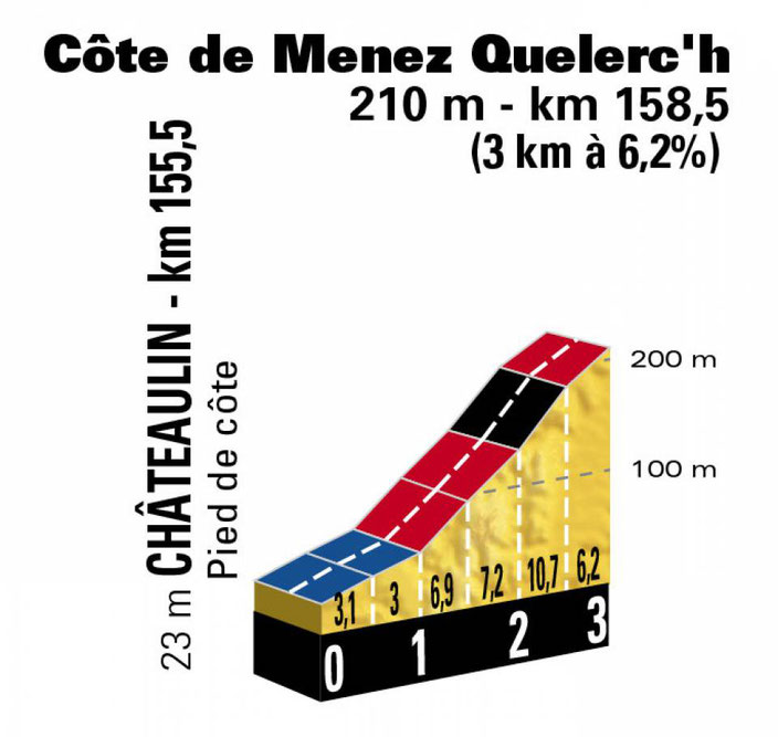 Tour de France 2018 2tape Lorient/Quimper