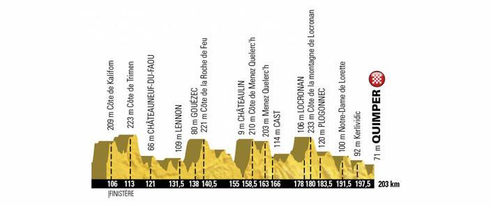 Tour de France 2018, étape Loreint Quimper