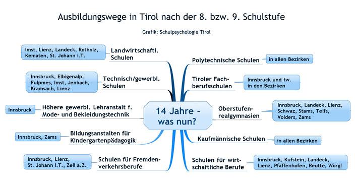 Übersicht Tiroler Schulen