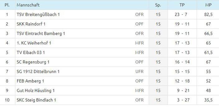 Tabelle 5. Spieltag
