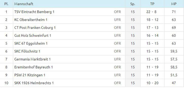 Tabelle Spieltag 5