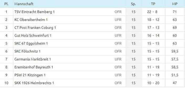 Tabelle 15. Spieltag