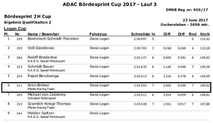 Dennis Bröker Motorsport Ergebnis Qualifikation Pfister Racing ADAC Logan Cup 3.Lauf VCB Berlin 23.Juni 2017