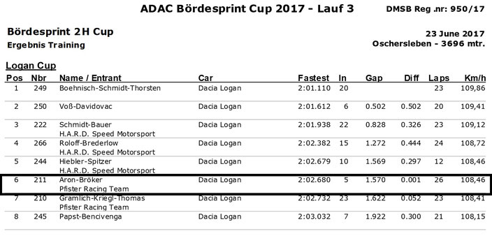 Dennis Bröker Motorsport Ergebnis Training Pfister Racing ADAC Logan Cup 3.Lauf VCB Berlin 23.Juni 2017