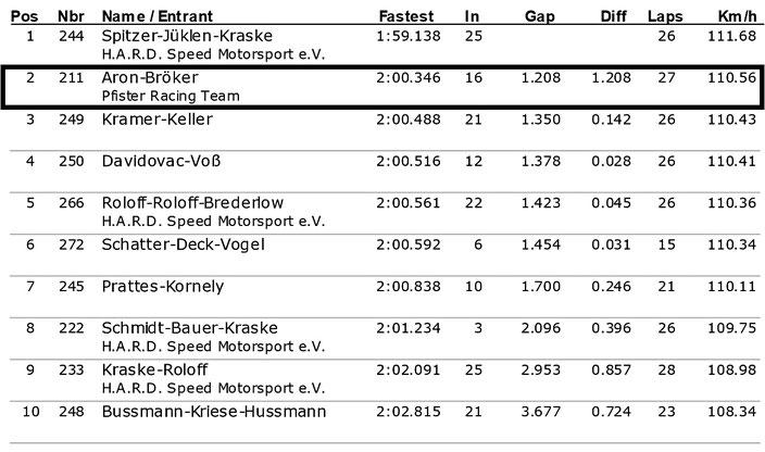 Dennis Bröker Motorsport Ergebnis Training Pfister Racing ADAC Logan Cup 6.Lauf ADAC Ostwestfalen-Lippe 15.Oktober 2017