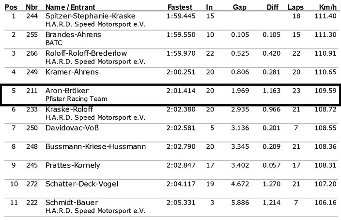 Dennis Bröker Motorsport Ergebnis Training Pfister Racing ADAC Logan Cup 5.Lauf ADAC Ostwestfalen-Lippe 14.Oktober 2017