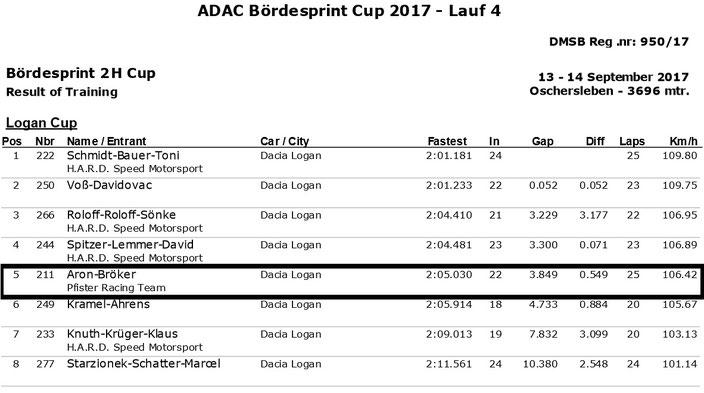 Dennis Bröker Motorsport Ergebnis Training Pfister Racing ADAC Logan Cup 4.Lauf VCB Berlin 23.Juni 2017