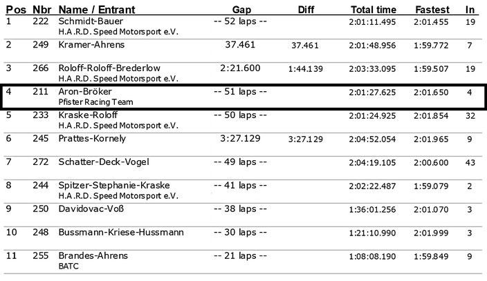 Dennis Bröker Motorsport Ergebnis Rennen Pfister Racing ADAC Logan Cup 5.Lauf ADAC Ostwestfalen-Lippe 14.Oktober 2017