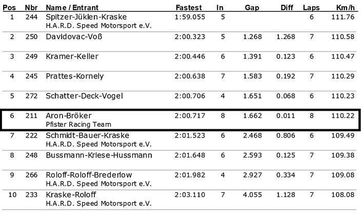 Dennis Bröker Motorsport Ergebnis Qualifikation Pfister Racing ADAC Logan Cup  6.Lauf ADAC Ostwestfalen-Lippe 15.Oktober 2017