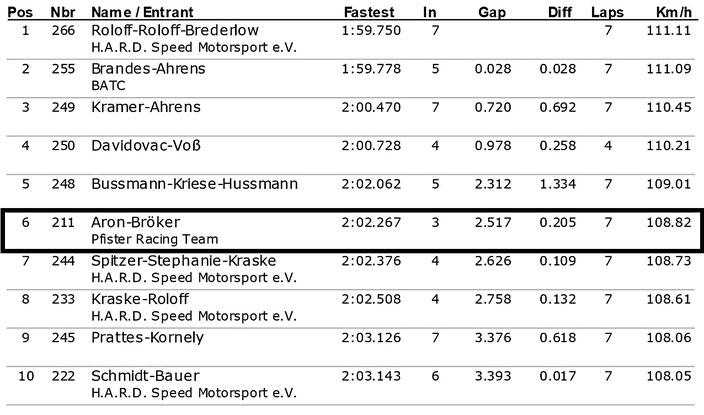 Dennis Bröker Motorsport Ergebnis Qualifikation Pfister Racing ADAC Logan Cup 5.Lauf ADAC Ostwestfalen-Lippe 14.Oktober 2017