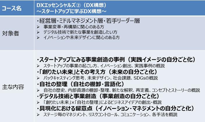 DXエッセンシャルズ➁(DX構想)