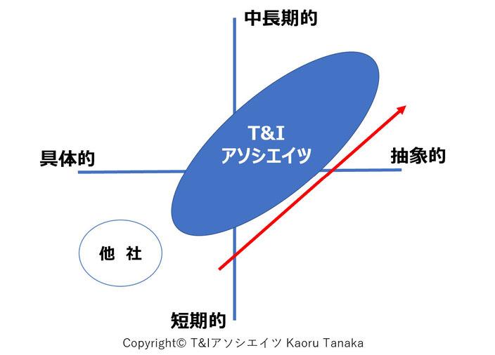 T&Iアソシエイツの特徴①の図