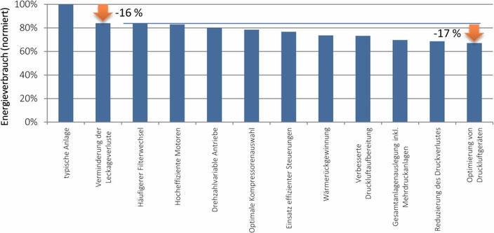 Etwa die Hälfte der maximal möglichen Energieersparnis ergibt sich durch die systematische Beseitigung von Leckagen; das Gesamtpotential liegt durchschnittlich bei 1/3.