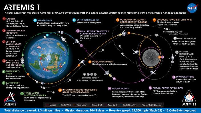 Plan de la mission Artemis dans la phase initiale, sans équipage humain. Crédits NASA