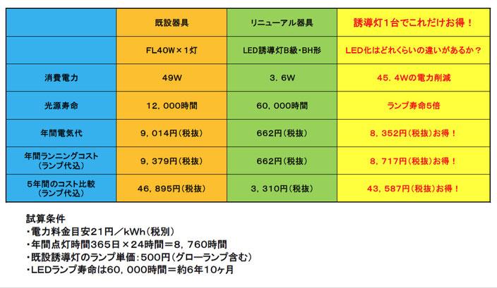 蛍光灯タイプとLEDタイプの電気料金比較表【避難誘導灯】