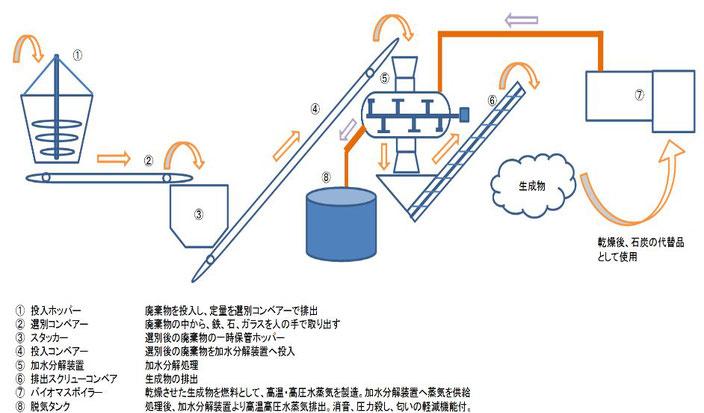 加水分解装置 #加水分解のシミュレーション 処理フロー